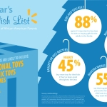 Walmart study conducted by Toluna online