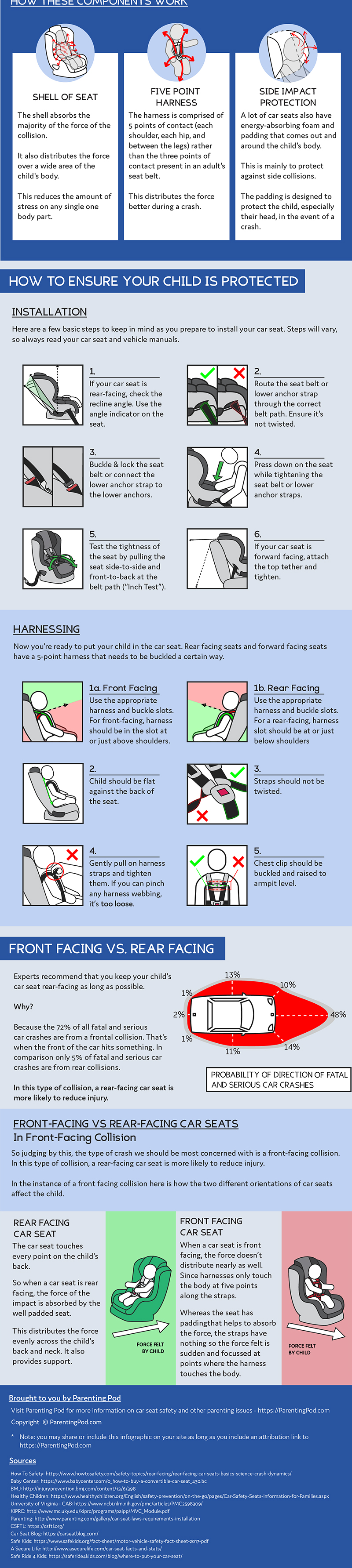 How car seats work infographic - Cleverlychanging