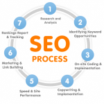 Reviewer Retreat Reflection Series: Advanced SEO Tips